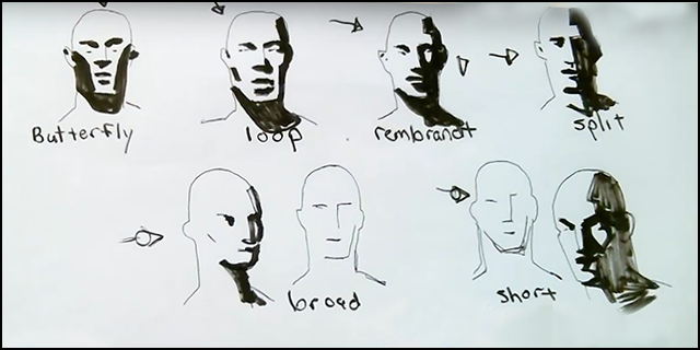 how to shade the face